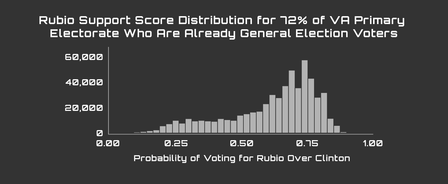 PM_Graphs3_Rubio Support 72%